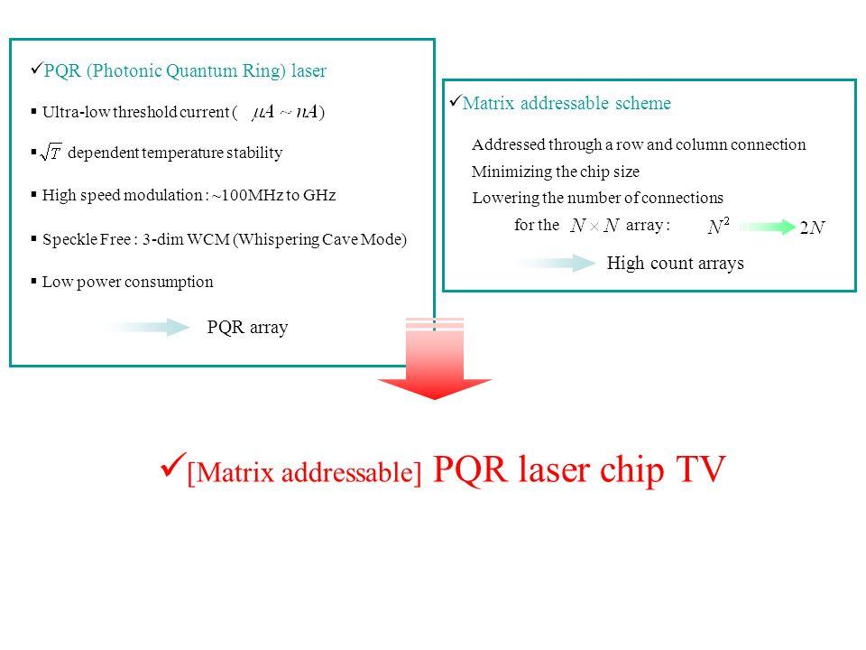 [Matrix addressable] PQR laser chip TV